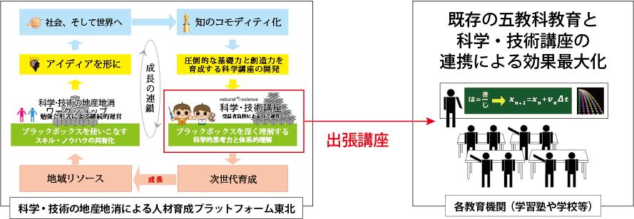【図】科学・技術講座の全体スキーム図